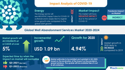 Technavio has announced its latest market research report titled-Well Abandonment Services Market by Application and Geography - Forecast and Analysis 2020-2024