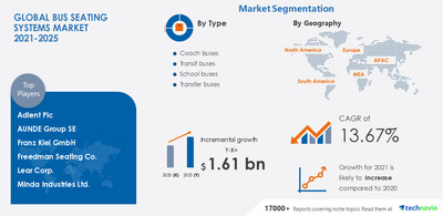 Attractive Opportunities in Bus Seating Systems Market - Forecast 2021-2025