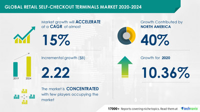 Attractive Opportunities with Retail Self-checkout Terminals Market by Product, End-user, and Geography - Forecast and Analysis 2020-2024