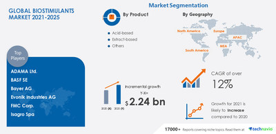 Technavio has announced its latest market research report titled Biostimulants Market by Product, Application, Crop Type, and Geography - Forecast and Analysis 2021-2025