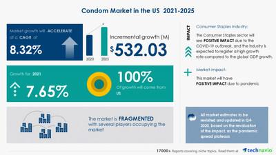 Attractive Opportunities in Condom Market in US - Forecast 2021-2025