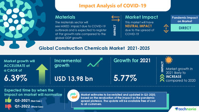 Technavio has announced its latest market research report titled Construction Chemicals Market by Type and Geography - Forecast and Analysis 2021-2025