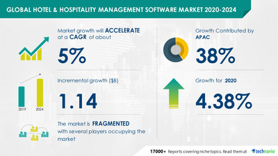 Attractive Opportunities with Hotel and Hospitality Management Software Market by Deployment and Geography - Forecast and Analysis 2020-2024