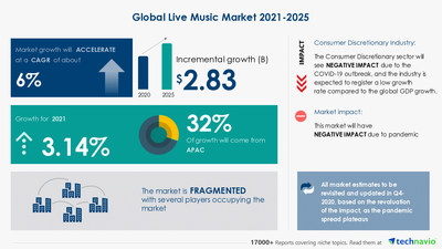 Technavio has announced its latest market research report titled-Live Music Market by Revenue, Genre, and Geography - Forecast and Analysis 2021-2025