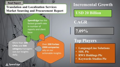 Translation and Localization Services Market Procurement Research Report