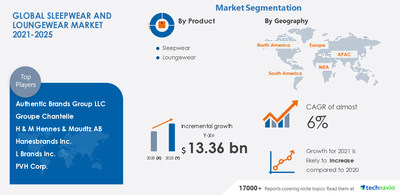 Technavio has announced its latest market research report titled-Sleepwear and Loungewear Market by Product, Distribution Channel, and Geography - Forecast and Analysis 2021-2025