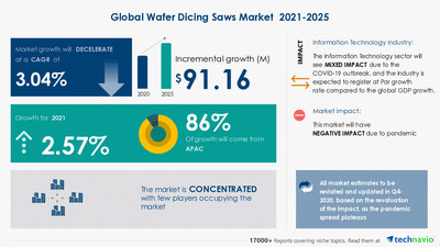 Attractive Opportunities in Wafer Dicing Saws Market - Forecast 2021-2025