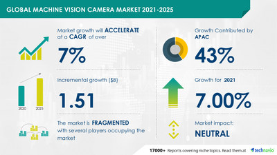 Technavio has announced its latest market research report titled Machine Vision Camera Market by End-user, Product, and Geography - Forecast and Analysis 2021-2025