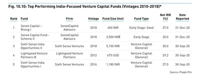 3one4 Capital funds ranked by Preqin as India's top performing funds.