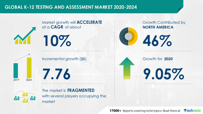 Technavio has announced its latest market research report titled K-12 Testing and Assessment Market by Product, Method, and Geography - Forecast and Analysis 2020-2024