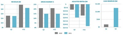 Ballard Power Systems Q2 2021 results (CNW Group/Ballard Power Systems Inc.)
