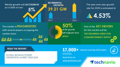 Technavio has announced its latest market research report titled Biomass Power Generation Market by Feedstock and Geography - Forecast and Analysis 2020-2024