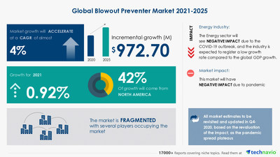 Technavio has announced its latest market research report titled Blowout Preventer Market by Type, Location, and Geography - Forecast and Analysis 2021-2025