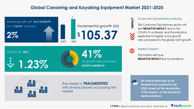 Attractive Opportunities with Canoeing and Kayaking Equipment Market by Product, Distribution Channel, and Geography - Forecast and Analysis 2021-2025