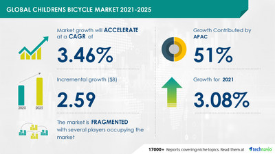 Technavio has announced its latest market research report titled Childrens Bicycle Market by Wheel Type and Geography - Forecast and Analysis 2021-2025