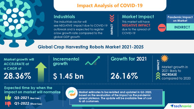 Attractive Opportunities with Crop Harvesting Robots Market by Product and Geography - Forecast and Analysis 2021-2025