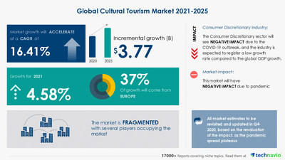 Attractive Opportunities with Cultural Tourism Market by Type, Category, and Geography - Forecast and Analysis 2021-2025