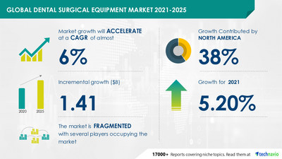 Technavio has announced its latest market research report titled Dental Surgical Equipment Market by Product and Geography - Forecast and Analysis 2021-2025