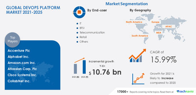 Attractive Opportunities with XYZ Market- Forecast 2021-2025 DevOps Platform Market by End-user and Geography - Forecast and Analysis 2021-2025