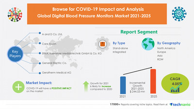 Technavio has announced its latest market research report titled Digital Blood Pressure Monitors Market by Type and Geography - Forecast and Analysis 2021-2025