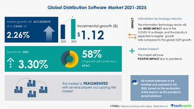 Technavio has announced its latest market research report titled Distribution Software Market by Deployment and Geography - Forecast and Analysis 2021-2025