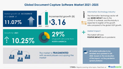 Technavio has announced its latest market research report titled Document Capture Software Market by End-user and Geography - Forecast and Analysis 2021-2025