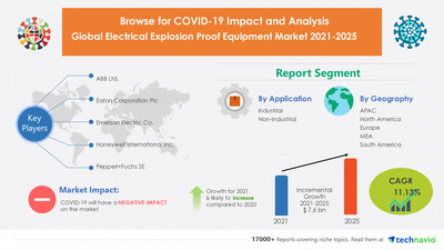 Latest market research report titled Electrical Explosion Proof Equipment Market by Application and Geography - Forecast and Analysis 2021-2025 has been announced by Technavio which is proudly partnering with Fortune 500 companies for over 16 years