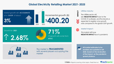 Technavio has announced its latest market research report titled Electricity Retailing Market by Application and Geography - Forecast and Analysis 2021-2025