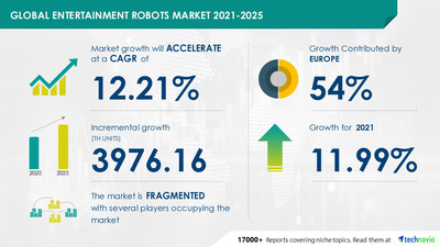 Latest market research report titled Entertainment Robots Market by Product and Geography - Forecast and Analysis 2021-2025 has been announced by Technavio which is proudly partnering with Fortune 500 companies for over 16 years