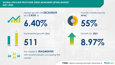Latest market research report titled Ethylene Propylene Diene Monomer Market by End-user and Geography - Forecast and Analysis 2021-2025 has been announced by Technavio which is proudly partnering with Fortune 500 companies for over 16 years