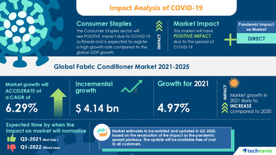 Latest market research report titled Fabric Conditioner Market by Product, Distribution Channel and Geography - Forecast and Analysis 2021-2025 has been announced by Technavio which is proudly partnering with Fortune 500 companies for over 16 years