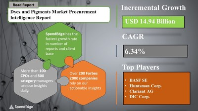 Dyes and Pigments Market Procurement Research Report