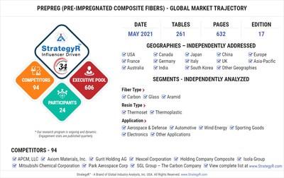 Global Prepreg (Pre-Impregnated Composite Fibers) Market