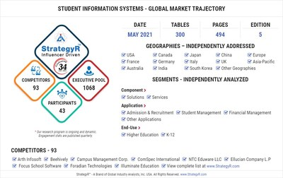 Global Student Information Systems Market