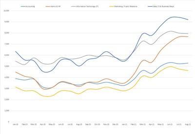 Links International Job Posting Index