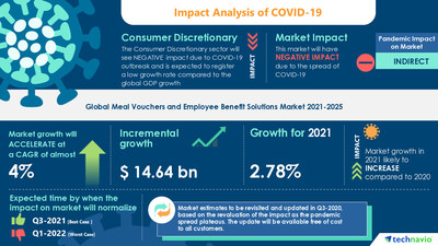 Technavio has announced its latest market research report titled Meal Vouchers and Employee Benefit Solutions Market by Application and Geography - Forecast and Analysis 2021-2025