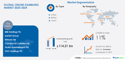 Technavio has announced its latest market research report titled Online Gambling Market by Type, Device, and Geography - Forecast and Analysis 2020-2024