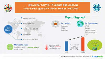 Attractive Opportunities with Packaged Rice Snacks Market by Product and Geography - Forecast and Analysis 2020-2024