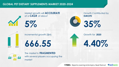 Technavio has announced its latest market research report titled Pet Dietary Supplements Market by Application, Animal Type, and Geography - Forecast and Analysis 2020-2024