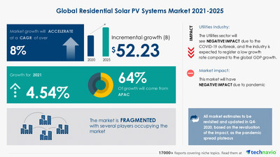 Technavio has announced its latest market research report titled Residential Solar PV Systems Market by Technology and Geography - Forecast and Analysis 2021-2025