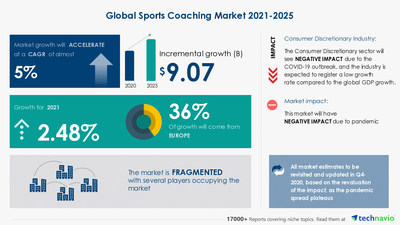 Technavio has announced its latest market research report titled Sports Coaching Market by Type and Geography - Forecast and Analysis 2021-2025