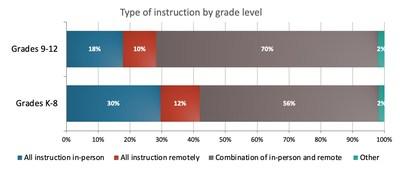 K-12 teachers teaching mode by grade level