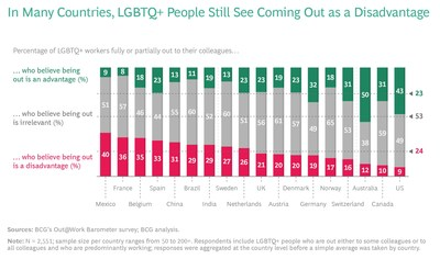 In Many Countries, LGBTQ+ People Still See Coming Out as a Disadvantage.