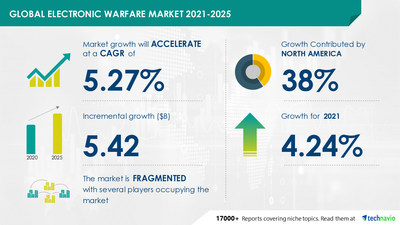 Technavio has announced its latest market research report titled Electronic Warfare Market by Application and Geography - Forecast and Analysis 2021-2025