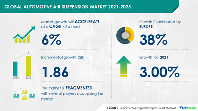 Latest market research report titled Automotive Air Suspension Market by Application and Geography - Forecast and Analysis 2021-2025 has been announced by Technavio which is proudly partnering with Fortune 500 companies for over 16 years