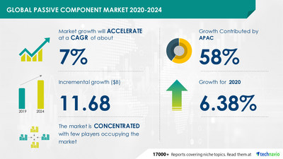 Technavio has announced its latest market research report titled Passive Component Market by Product, End-user, and Geography - Forecast and Analysis 2020-2024