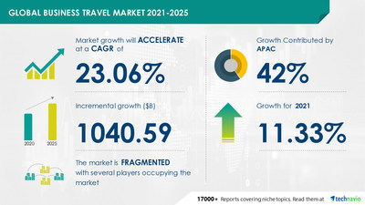 Latest market research report titled Business Travel Market by Expenditure, Age, Application, and Geography - Forecast and Analysis 2021-2025 has been announced by Technavio which is proudly partnering with Fortune 500 companies for over 16 years