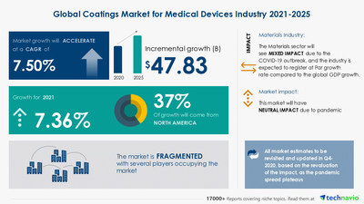 Technavio has announced its latest market research report titled Coatings Market for Medical Devices Industry by Type, Application, and Geography - Forecast and Analysis 2021-2025
