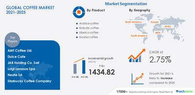 Technavio has announced its latest market research report titled Coffee Market by Product and Geography - Forecast and Analysis 2021-2025