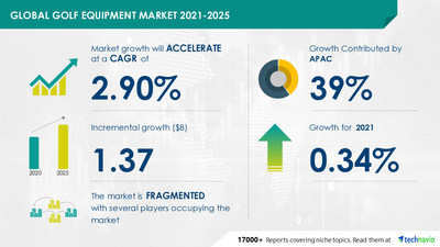Latest market research report titled Golf Equipment Market by Product, Distribution Channel and Geography - Forecast and Analysis 2021-2025 has been announced by Technavio which is proudly partnering with Fortune 500 companies for over 16 years